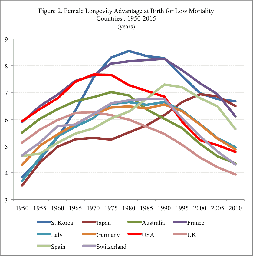 Chart: Female Longevity Advantage at Birth for Low Mortality Countries : 1950-2015