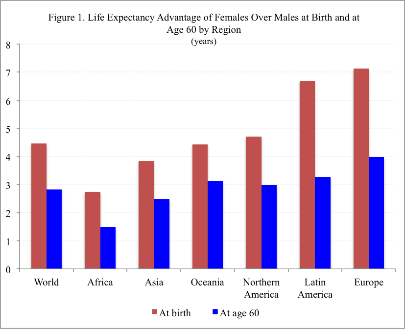 Chart: Life Expectancy Advantage of Females Over Males at Birth and at Age 60 by Region